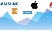 TrendForce: Samsung falls below 25% market share in Q3 as Chinese competitors grow
