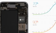 iPhone 6s and iPhone 6s Plus feature 2GB of RAM