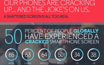 Motorola tells you why you need a shatterproof display through an infographic