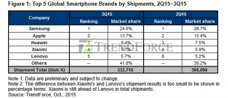 TrendForce: Samsung falls below 25% market share in Q3 as ...