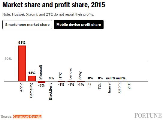 Apple đã về nhà hơn 90% lợi nhuận di động năm ngoái