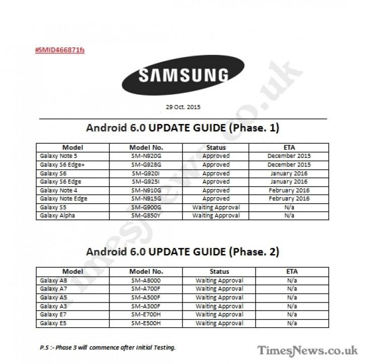 Samsung Marshmallow Update Roadmap