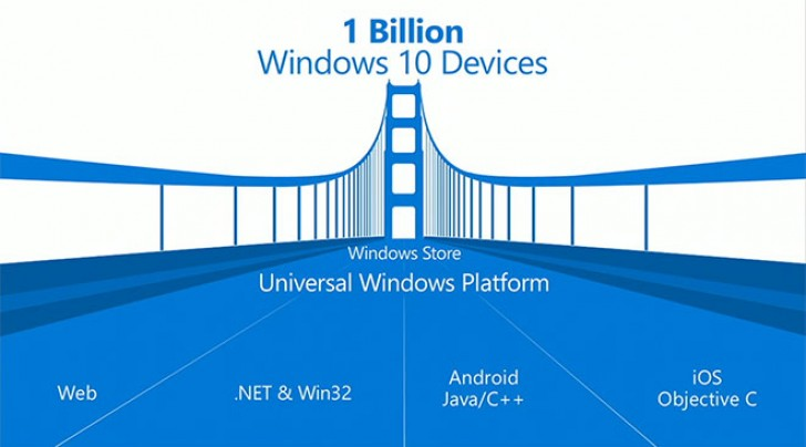 Microsoft suspends Android app support for Windows 10 development ...