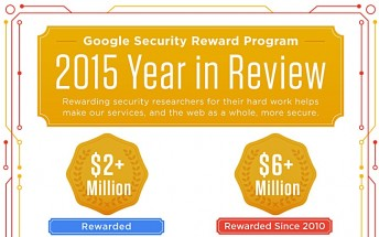 Google paid over $2 million to security researchers last year