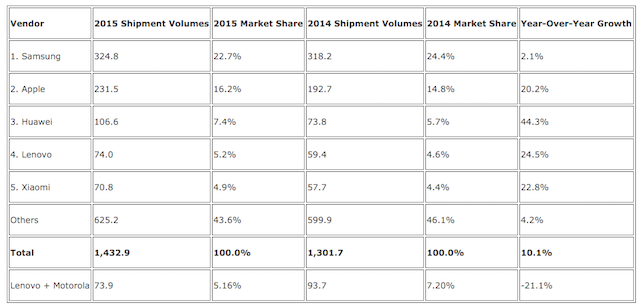 IDC: Samsung retains leadership in smartphone shipments ...