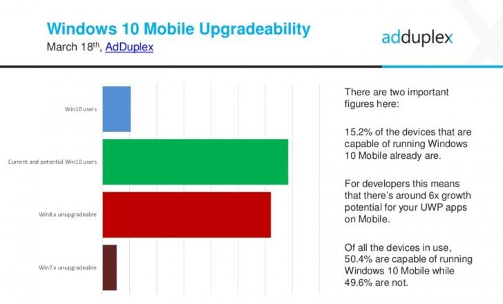 gsmarena 002 AdDuplex numbers show about half of current Windows smartphones are capable of running Windows 10