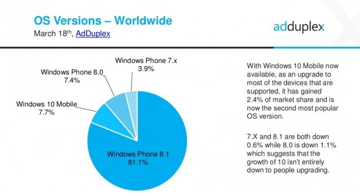gsmarena 003 AdDuplex numbers show about half of current Windows smartphones are capable of running Windows 10