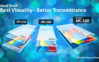 Production cost of AMOLED screens is now lower than LCD's