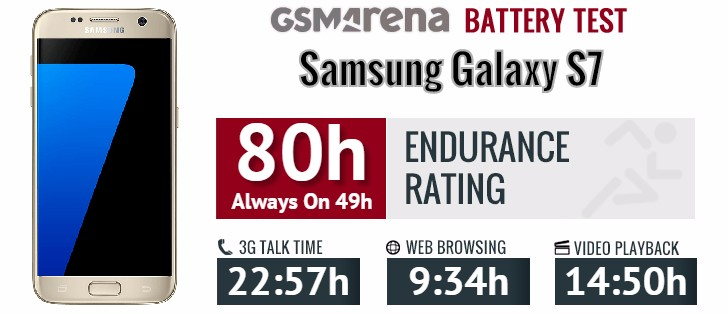Samsung Galaxy S7 battery life