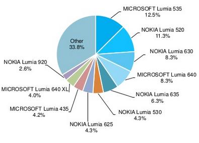 Lumia 535  Populer