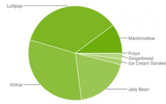 Google released Android distribution stats for June, Marshmallow breaks 10%