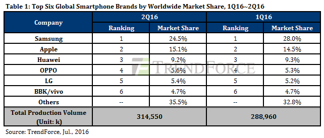 TrendForce: Samsung leads global smartphone market, Huawei ...