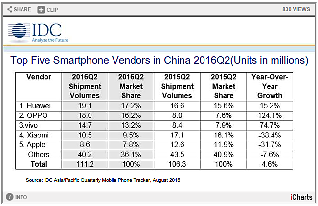 Xiaomi phone shipments fall 38% in China as Huawei takes lead