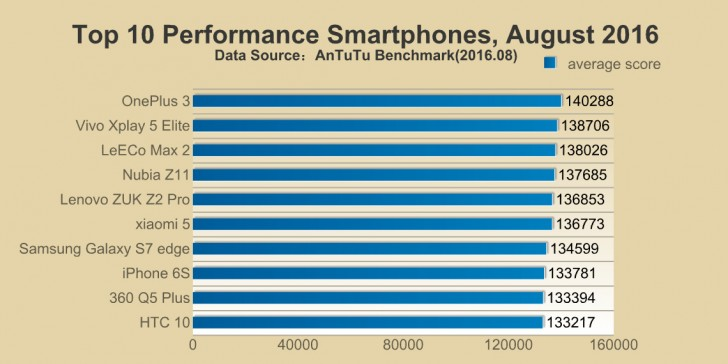 iPhone 7 runs AnTuTu, takes the crown - GSMArena.com news