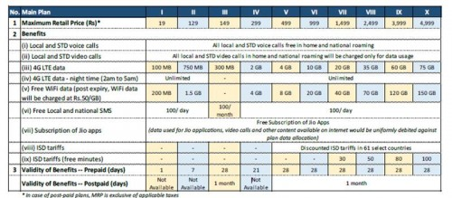 Reliance Jio plans and pricing