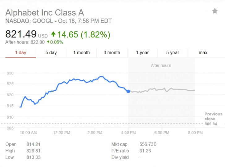 Google's stock price soars to highest price ever, soon after first ...