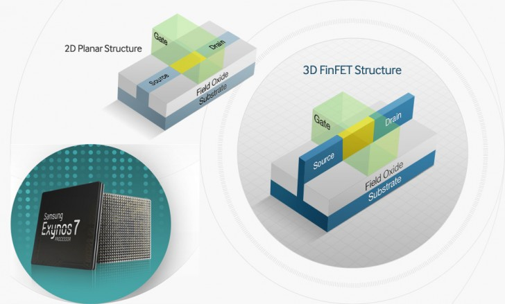 Samsung Electronics mass produces 14nm FinFET chip for wearables