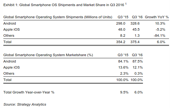 Android Accounted For 88% Of Smartphone Shipped In Q3