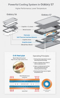 The heat pipe design of the Samsung Galaxy S7