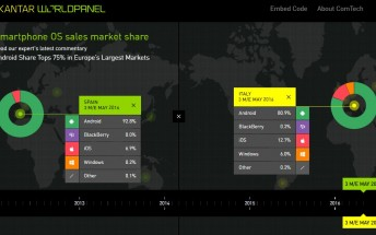 Kantar: Android dominates China, iOS gains in Europe's largest markets