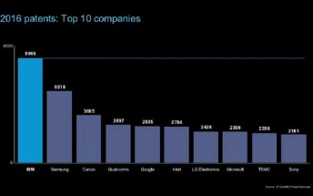 IBM and Samsung with most patents in 2016, Apple not even in Top 10