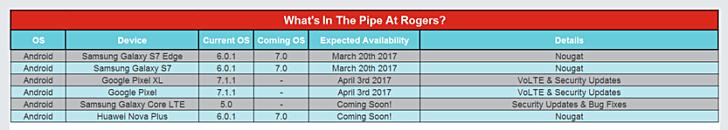 Samsung S7 và S7 edge được cập nhật Nougat từ ngày 20 tháng 3