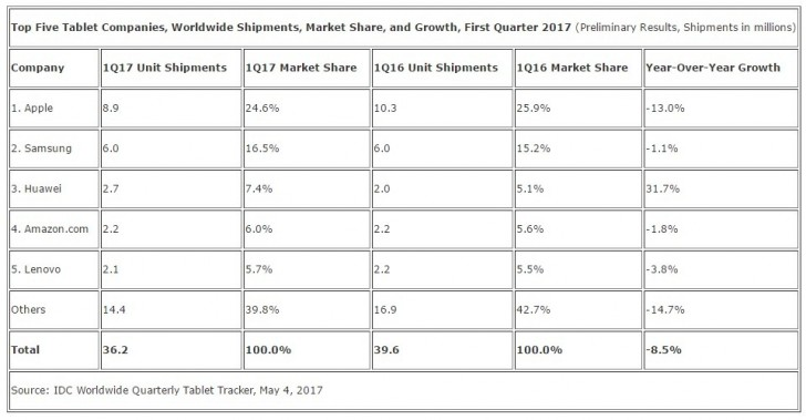 IDC: Apple leads as tablet shipments shrink 8.5% in Q1 2017