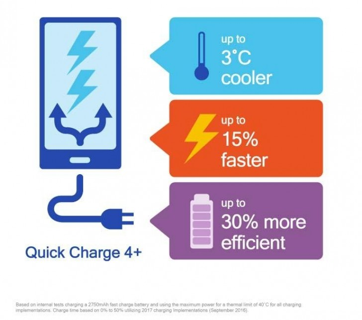Quick Charge 4+ Unveiled;15% Faster and 30% Efficient than Quick Charge 4.0