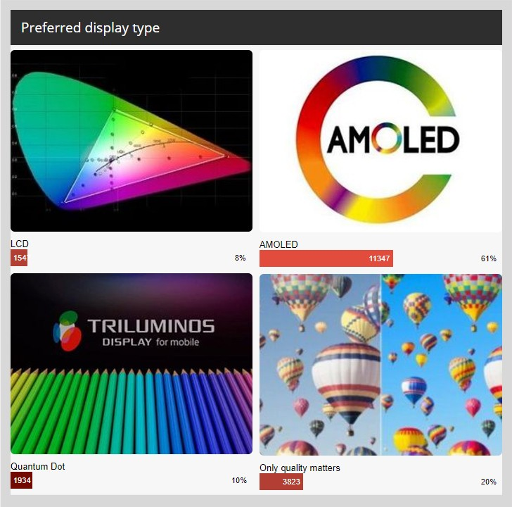 Weekly poll results: AMOLED runs laps around LCD