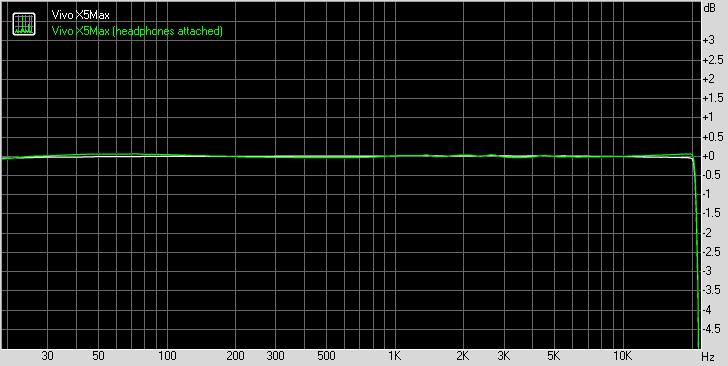 Vivo X5Max frequency response