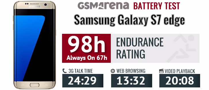 Samsung Galaxy S7 Edge Battery Test 1