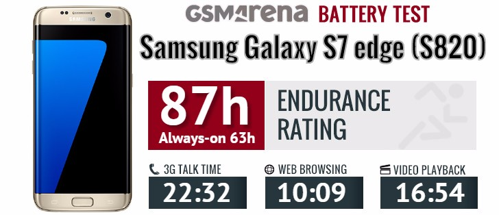 Samsung Galaxy S7 edge battery life