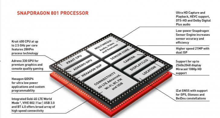 Mobile chipset guide