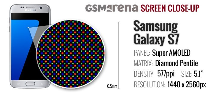 Galaxy A5 2016 vs. Galaxy S7