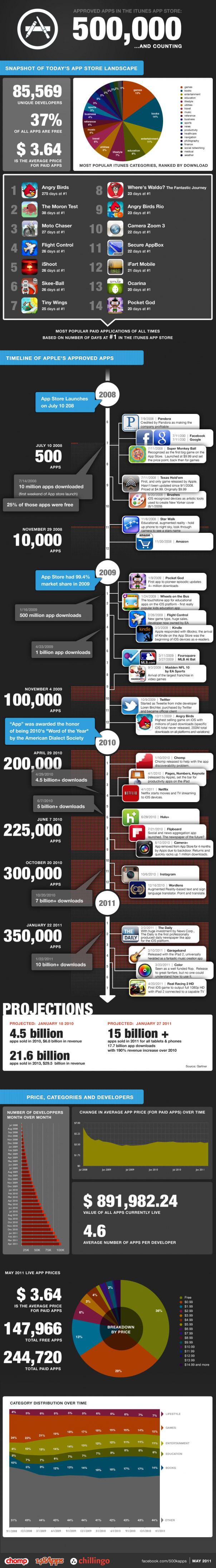 App Store Infographic