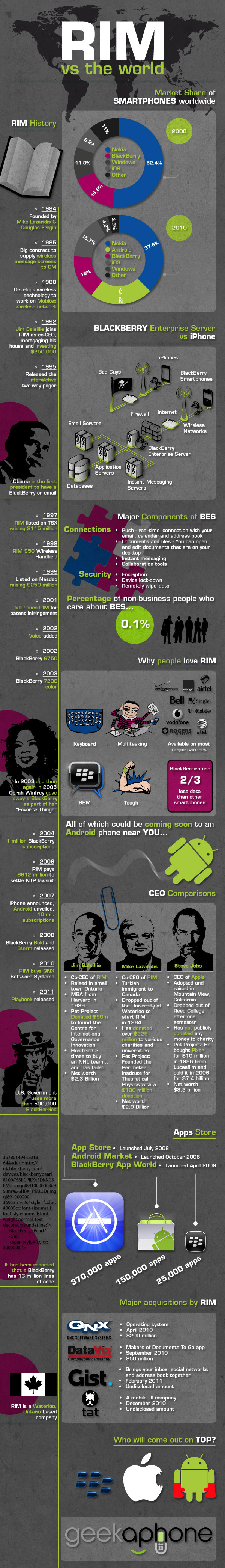 geekaphone: rim vs the world infographic