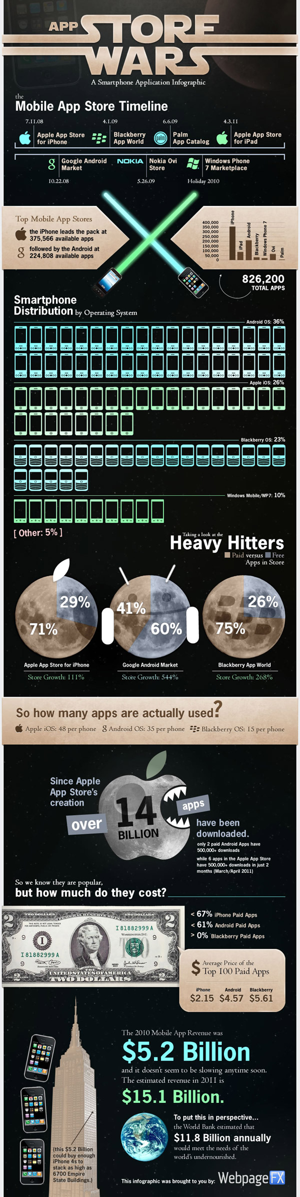 App Store Wars infographic