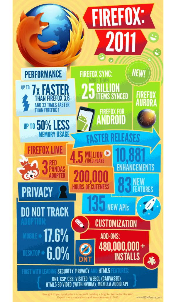 Mozilla Infographic