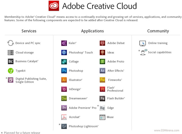 what does the adobe creative suite include