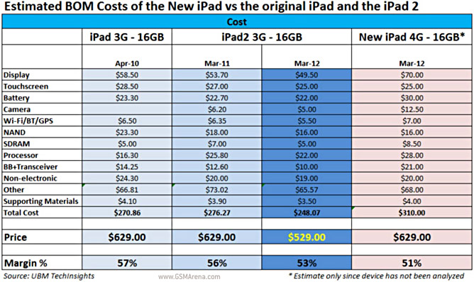 a table of the costs of the iPad family