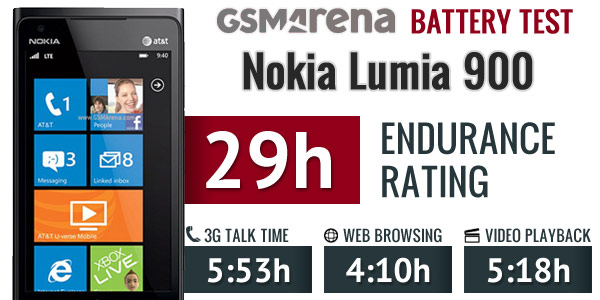 Nokia Lumia 900 (AT&T) battery life test is completed ...