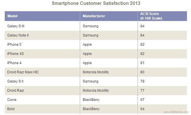 Samsung Galaxy S III edges out iPhone 5 in customer ...