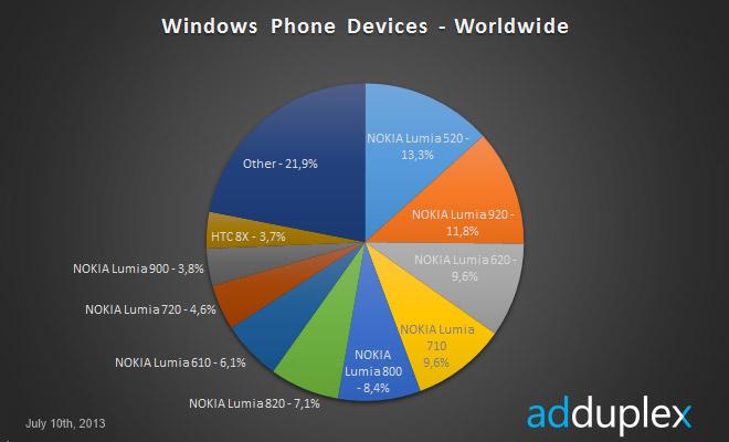 هاتف Lumia 520 يستحوذ وحده على 27% من أسواق ويندوز فون