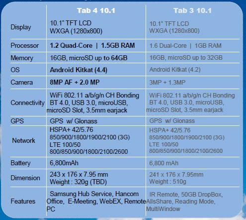 samsung galaxy tab  series leak with specs