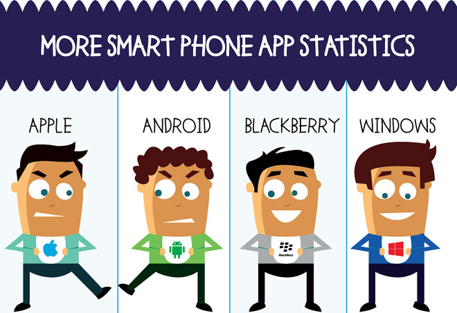 Smartphone OSes and their app stores, an infographic