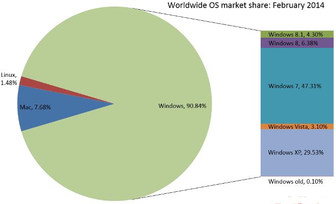 QuirksBlog - Market share