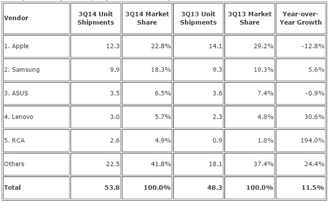 IDC: Samsung nears Apple in tablet shipments as the market ...