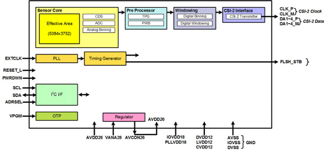 htc one diagram library of wiring diagram u2022 rh jessascott co HTC One M7 HTC One S