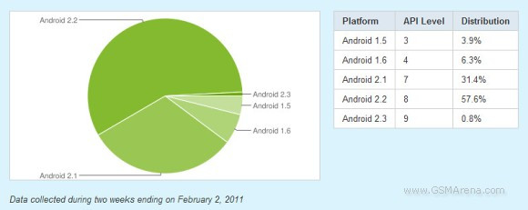 Android 2.2 is on top