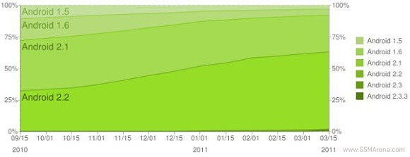 Android in Feb 2011: Froyo surpasses 60% market share ...